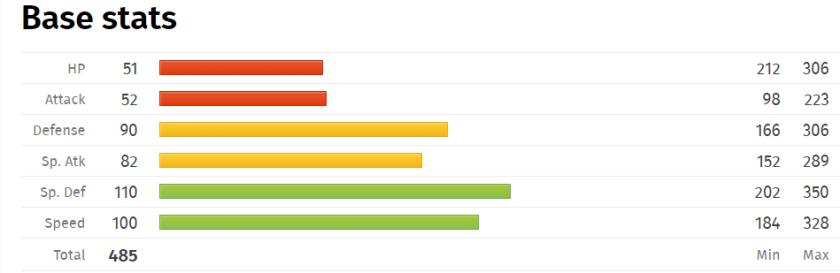 comfey-base-stats