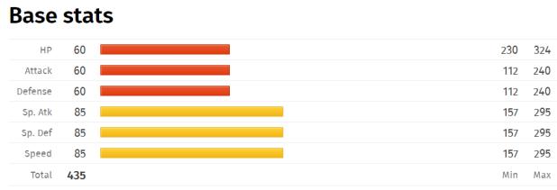 misdreavus-base-stats