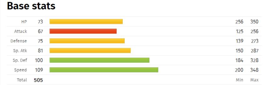 A-Ninetales Base Stats