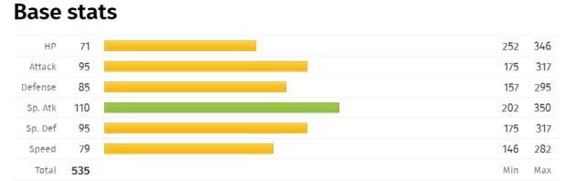 Vanilluxe Base Stats